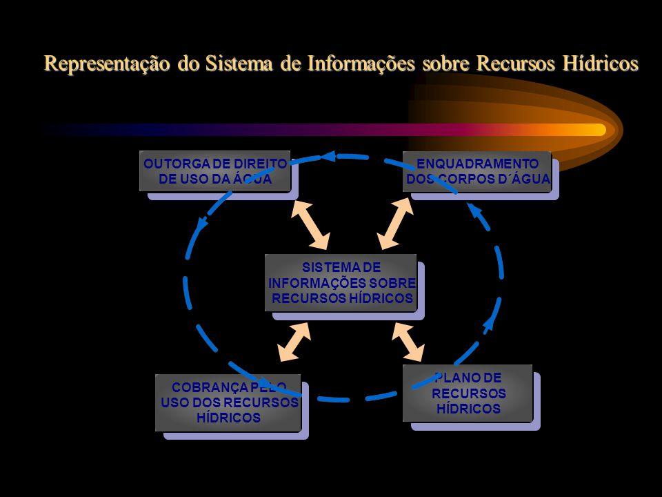 Representação do Sistema de Informações sobre Recursos Hídricos