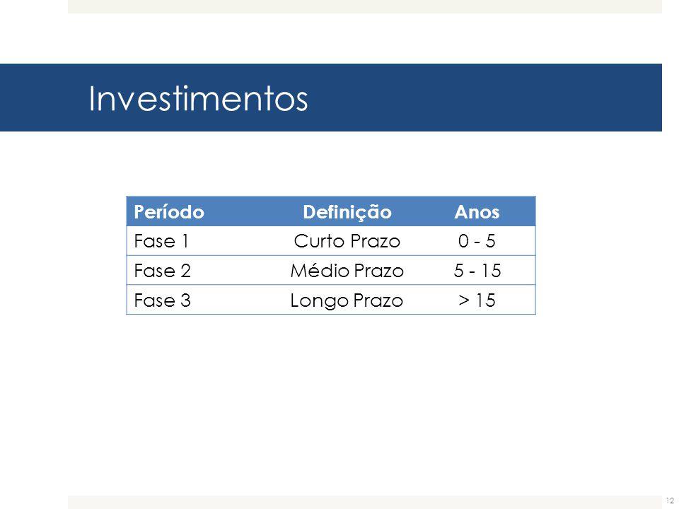 Investimentos Período Definição Anos Fase 1 Curto Prazo 0 - 5 Fase 2