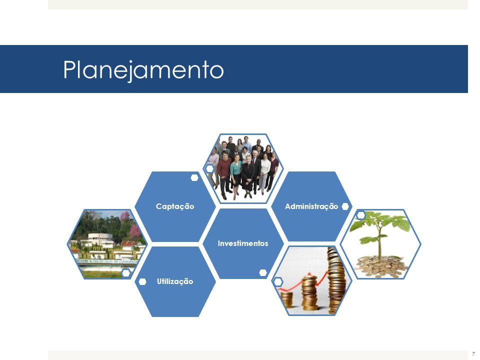 Planejamento Utilização Investimentos Captação Administração