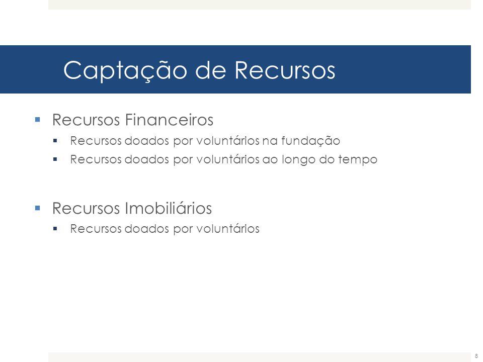 Captação de Recursos Recursos Financeiros Recursos Imobiliários