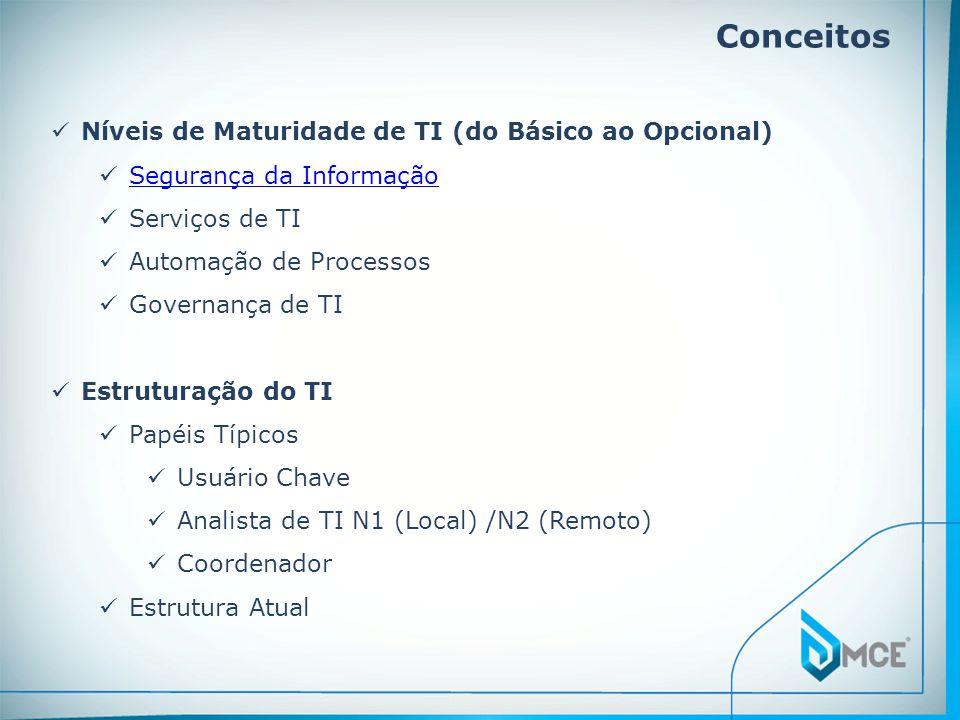 Conceitos Níveis de Maturidade de TI (do Básico ao Opcional)