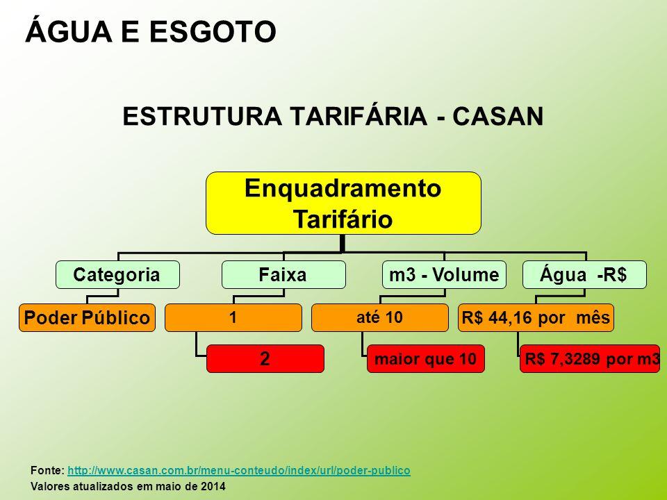 ESTRUTURA TARIFÁRIA - CASAN