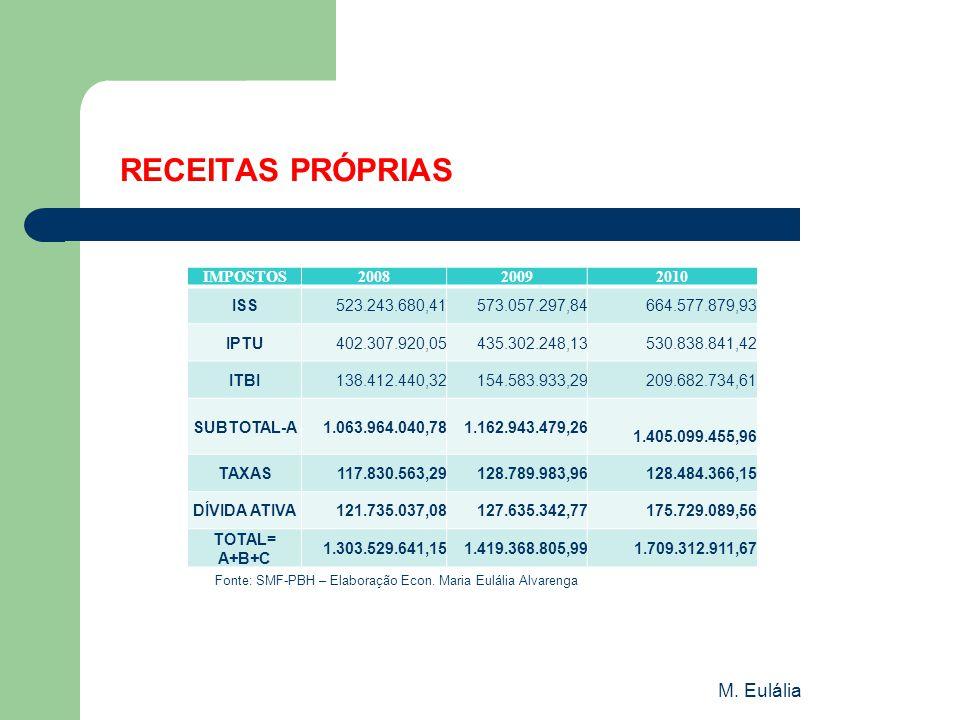 RECEITAS PRÓPRIAS M. Eulália IMPOSTOS 2008 2009 2010 ISS