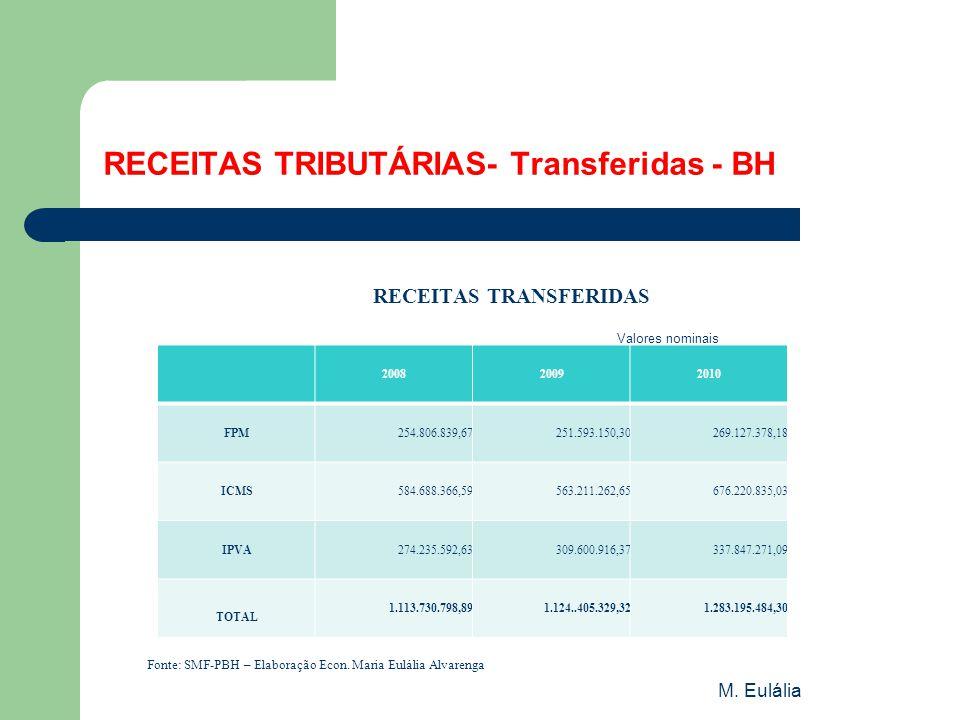 RECEITAS TRIBUTÁRIAS- Transferidas - BH