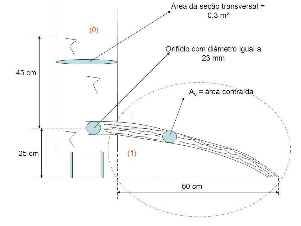 Orifício com diâmetro igual a 23 mm Área da seção transversal = 0,3 m²