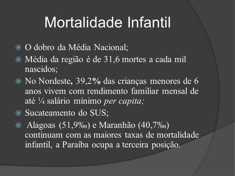 Mortalidade Infantil O dobro da Média Nacional;