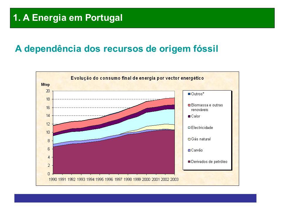 1. A Energia em Portugal A dependência dos recursos de origem fóssil