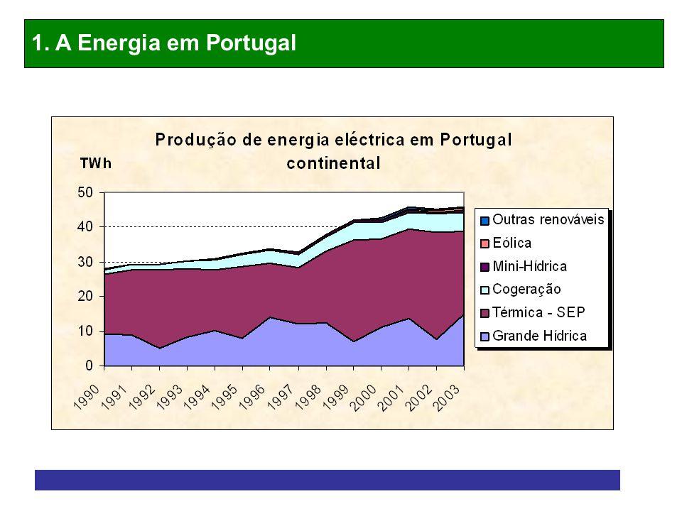 1. A Energia em Portugal
