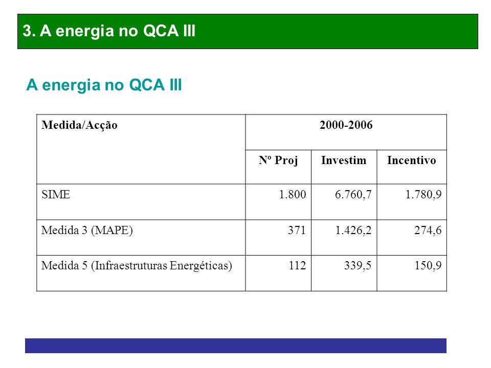 3. A energia no QCA III A energia no QCA III Medida/Acção 2000-2006