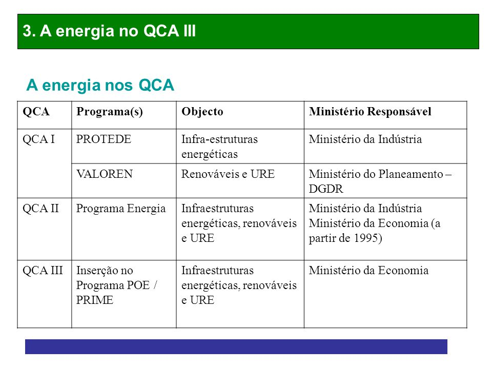 3. A energia no QCA III A energia nos QCA QCA Programa(s) Objecto