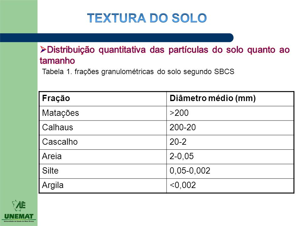 TEXTURA DO SOLO Distribuição quantitativa das partículas do solo quanto ao tamanho. Tabela 1. frações granulométricas do solo segundo SBCS.