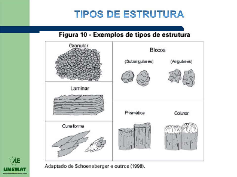 TIPOS DE ESTRUTURA a estrutura do solo pode ser medida pela estabilidade dos agregados.