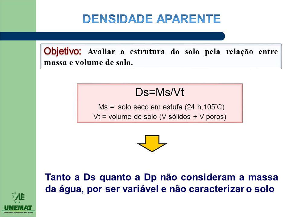 DENSIDADE APARENTE Ds=Ms/Vt Ms = solo seco em estufa (24 h,105°C)