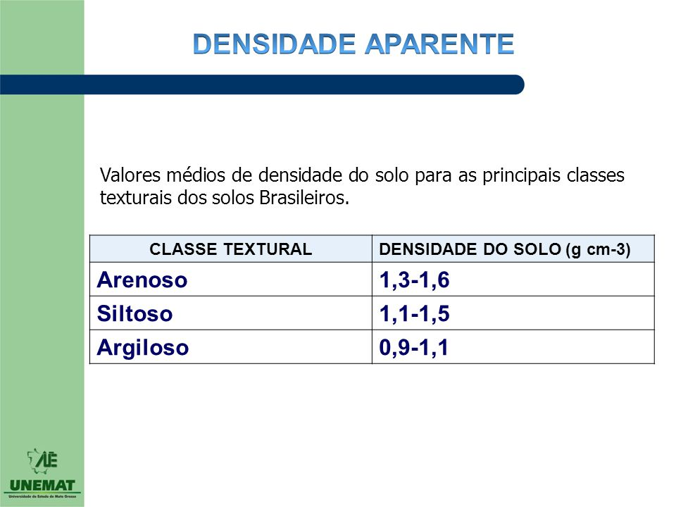 DENSIDADE APARENTE Arenoso 1,3-1,6 Siltoso 1,1-1,5 Argiloso 0,9-1,1