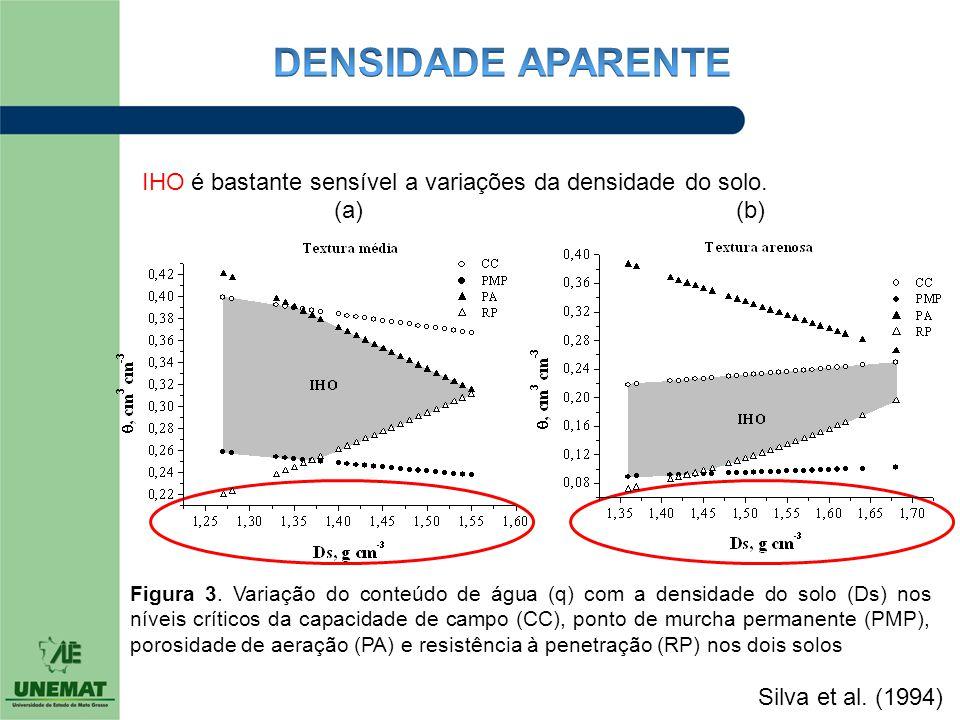 DENSIDADE APARENTE IHO é bastante sensível a variações da densidade do solo. (a) (b)