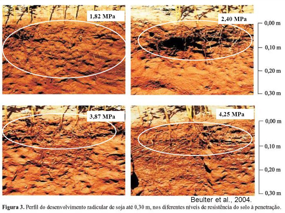 1,82 MPa 2,40 MPa 4,25 MPa 3,87 MPa Beulter et al., 2004. 35