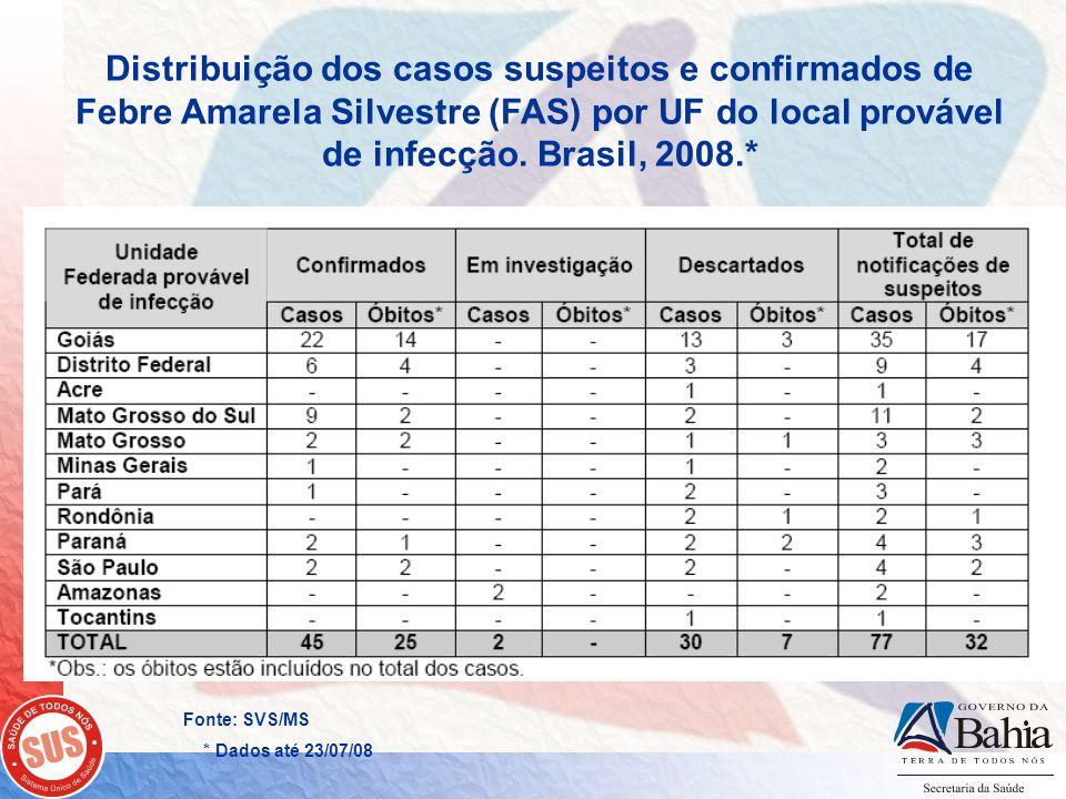 Distribuição dos casos suspeitos e confirmados de Febre Amarela Silvestre (FAS) por UF do local provável de infecção. Brasil, 2008.*