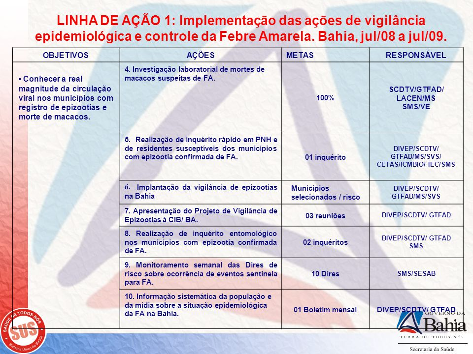 LINHA DE AÇÃO 1: Implementação das ações de vigilância epidemiológica e controle da Febre Amarela. Bahia, jul/08 a jul/09.