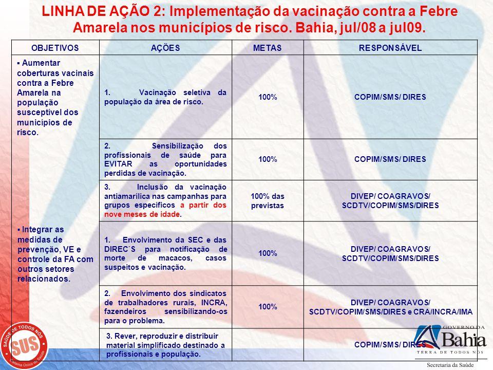 LINHA DE AÇÃO 2: Implementação da vacinação contra a Febre Amarela nos municípios de risco. Bahia, jul/08 a jul09.
