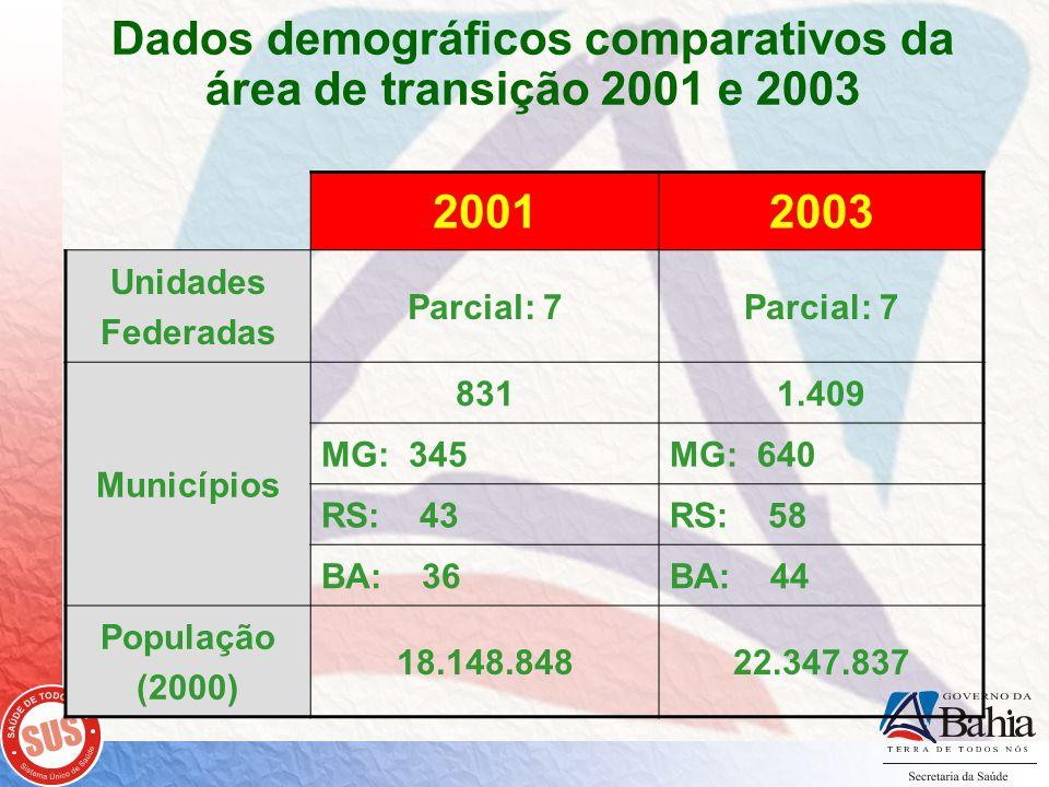 Dados demográficos comparativos da área de transição 2001 e 2003