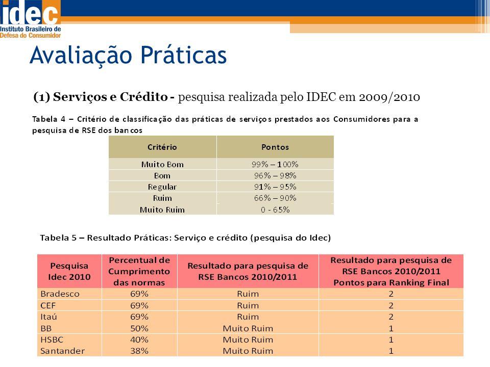 Avaliação Práticas (1) Serviços e Crédito - pesquisa realizada pelo IDEC em 2009/2010.