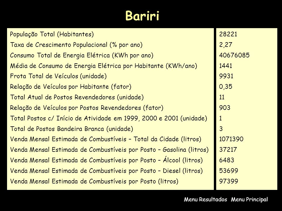 Bariri População Total (Habitantes)