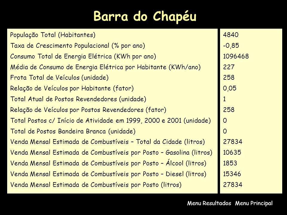 Barra do Chapéu População Total (Habitantes)