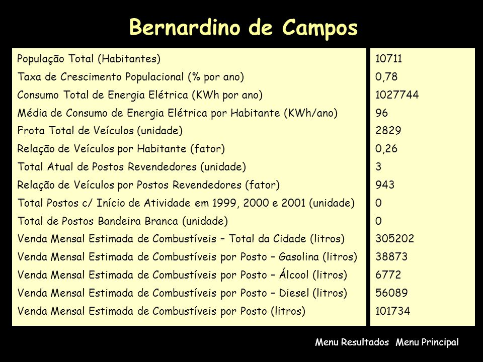 Bernardino de Campos População Total (Habitantes)