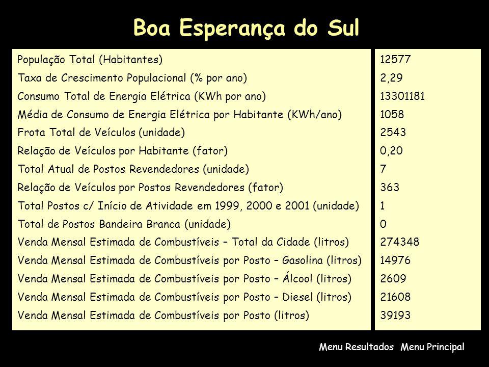 Boa Esperança do Sul População Total (Habitantes)