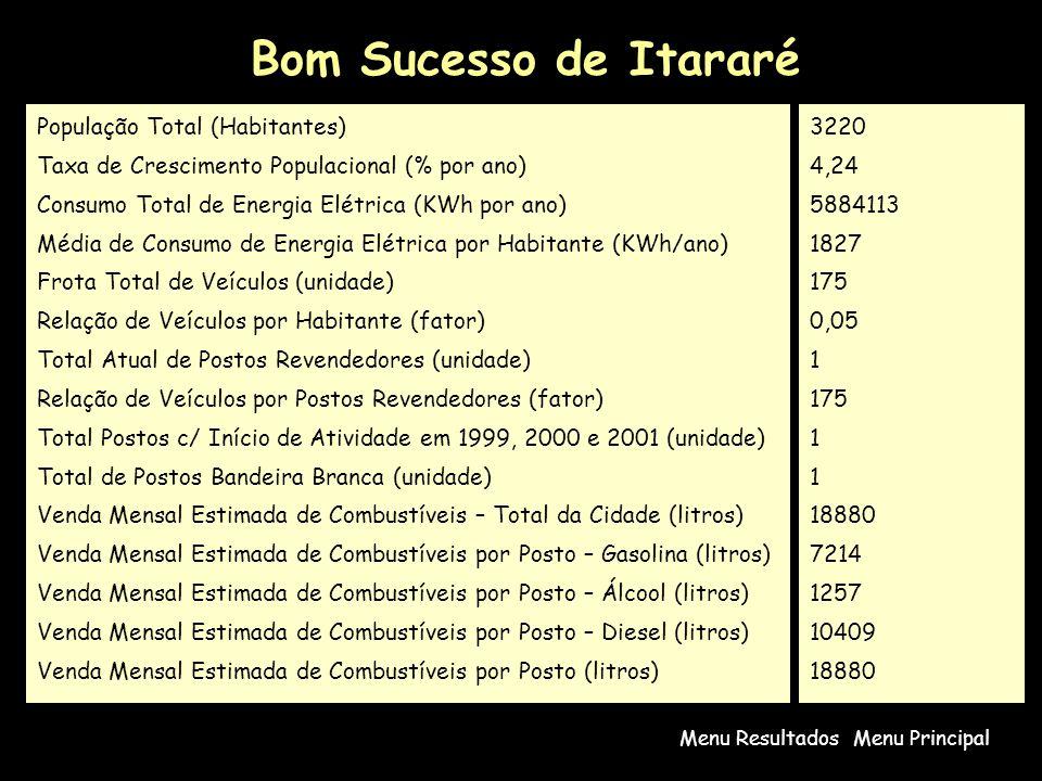 Bom Sucesso de Itararé População Total (Habitantes)