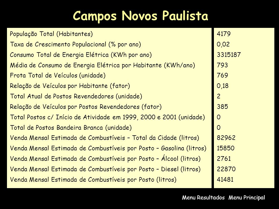 Campos Novos Paulista População Total (Habitantes)