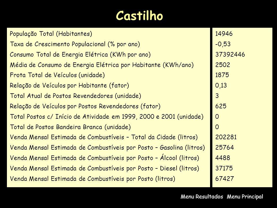 Castilho População Total (Habitantes)