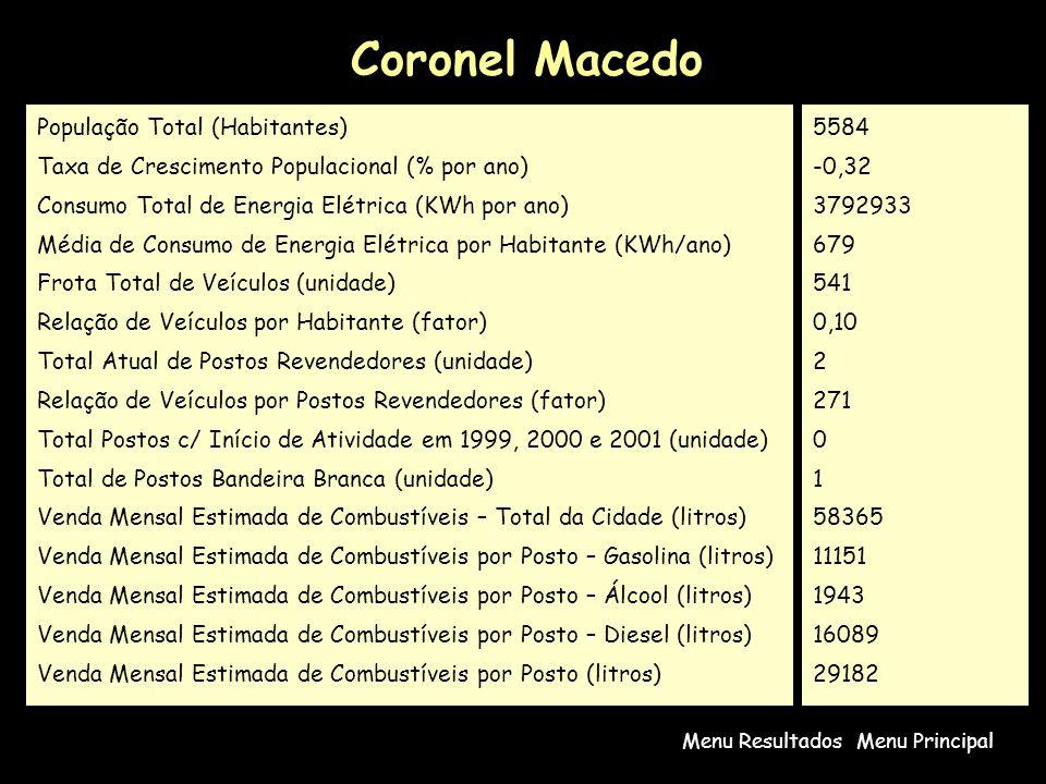 Coronel Macedo População Total (Habitantes)