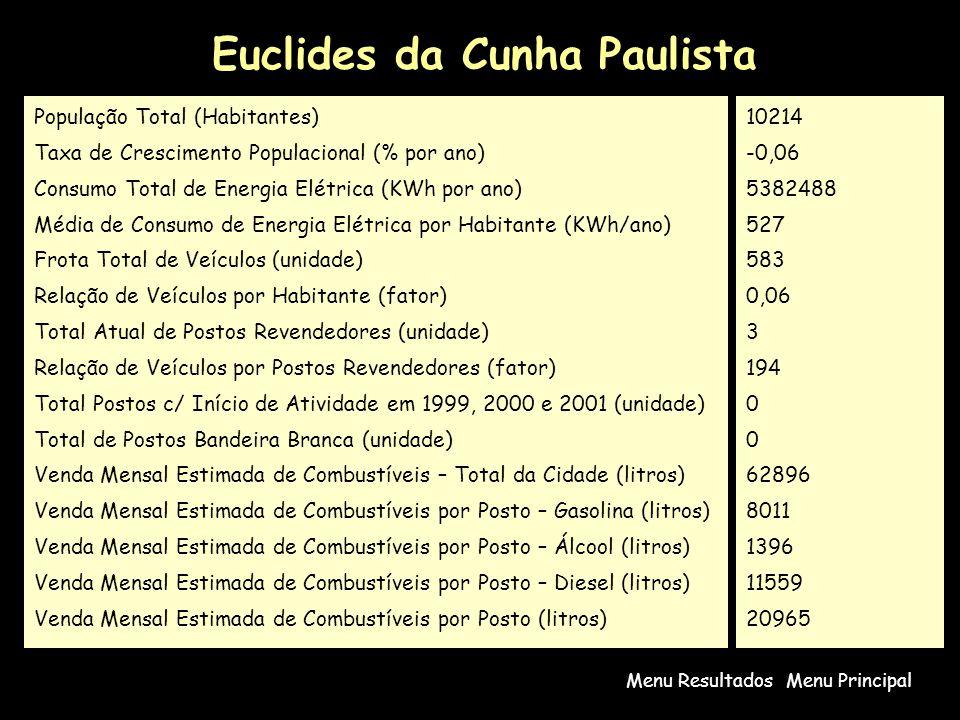 Euclides da Cunha Paulista