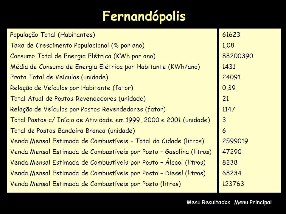 Fernandópolis População Total (Habitantes)