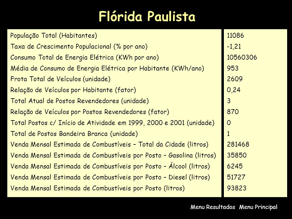 Flórida Paulista População Total (Habitantes)