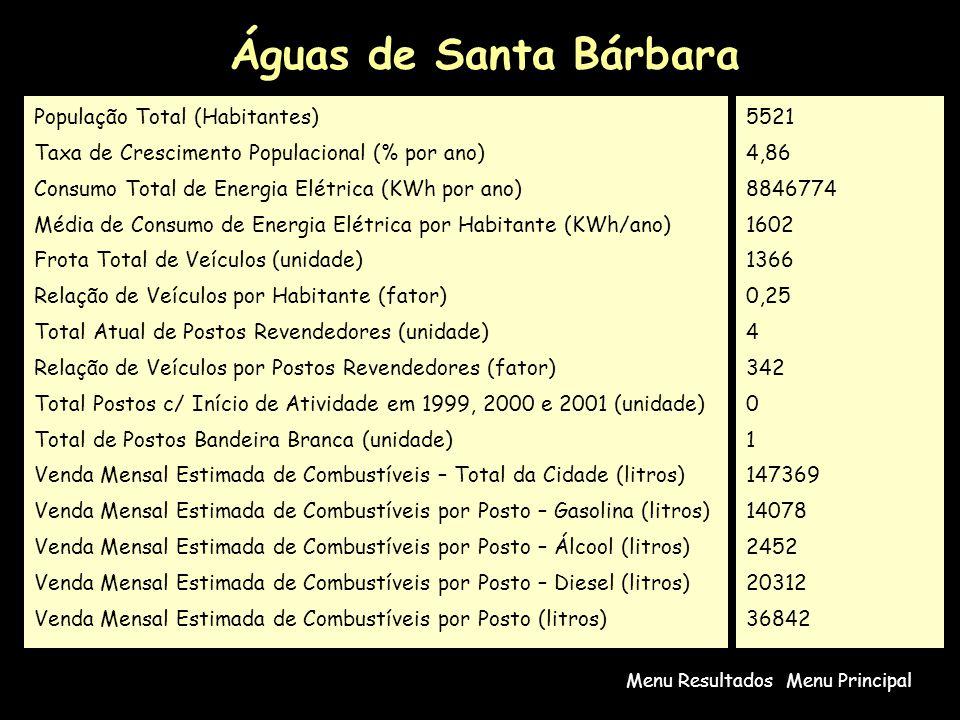 Águas de Santa Bárbara População Total (Habitantes)