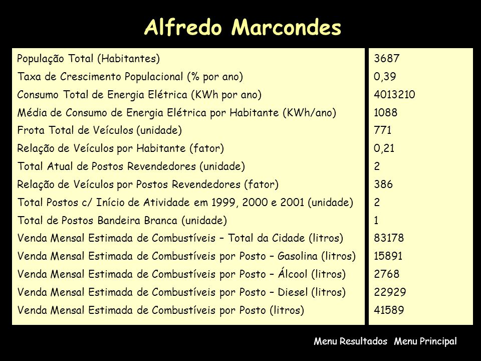 Alfredo Marcondes População Total (Habitantes)