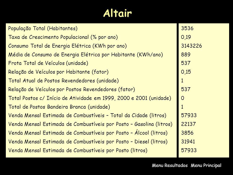 Altair População Total (Habitantes)