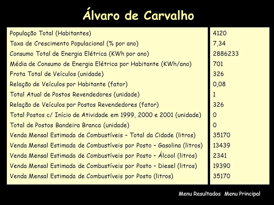 Álvaro de Carvalho População Total (Habitantes)