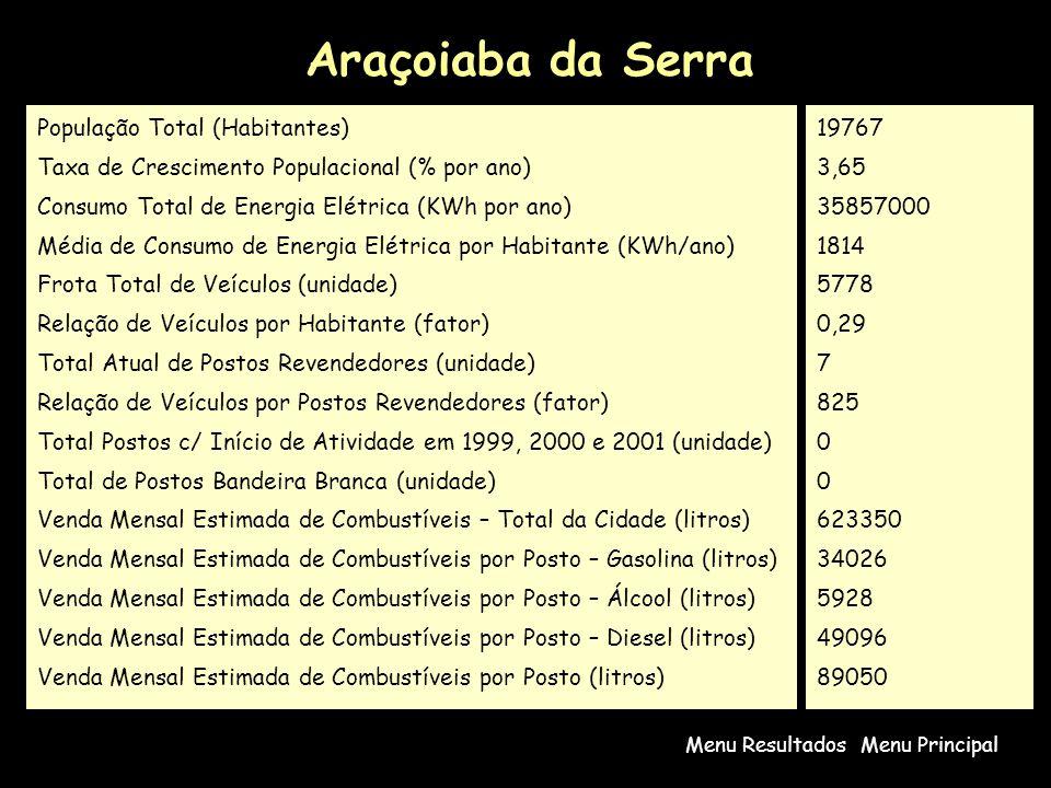 Araçoiaba da Serra População Total (Habitantes)