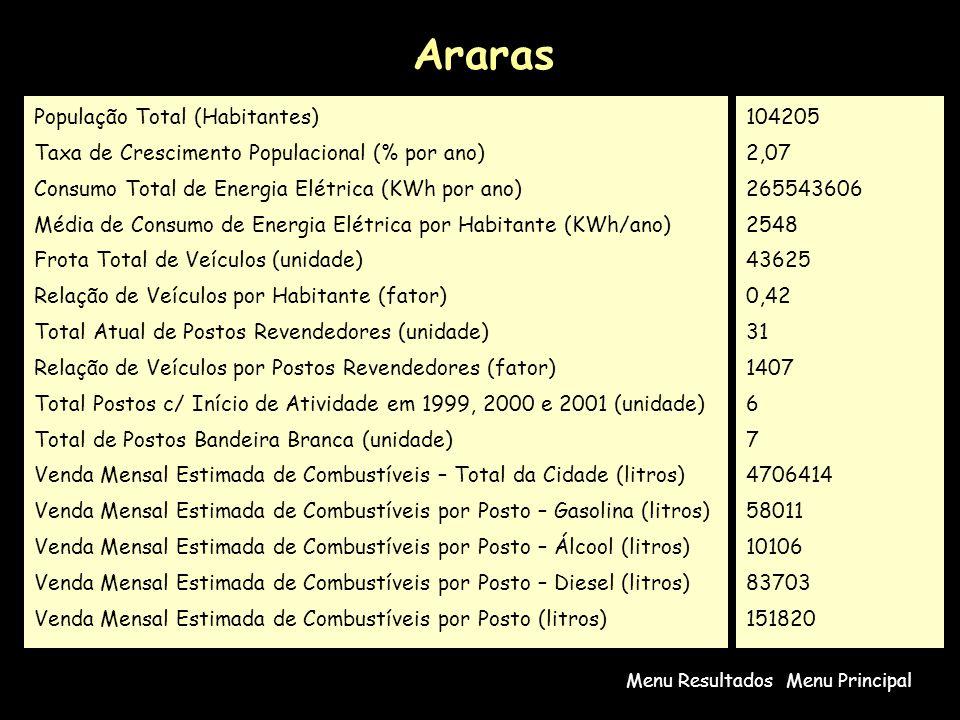 Araras População Total (Habitantes)