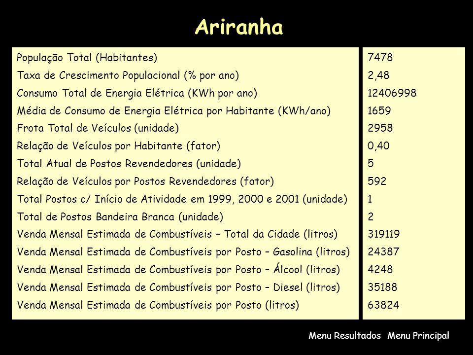 Ariranha População Total (Habitantes)