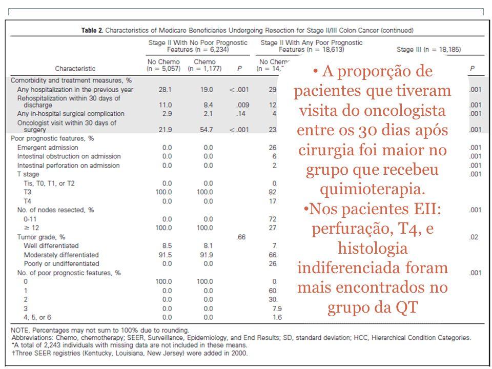 A proporção de pacientes que tiveram visita do oncologista entre os 30 dias após cirurgia foi maior no grupo que recebeu quimioterapia.