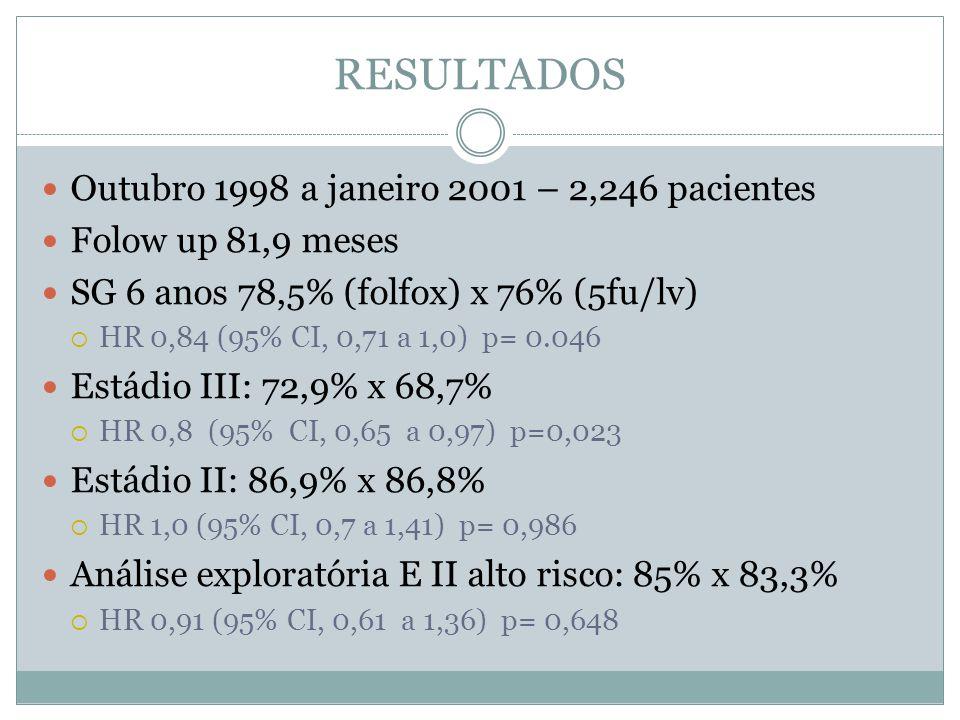 RESULTADOS Outubro 1998 a janeiro 2001 – 2,246 pacientes