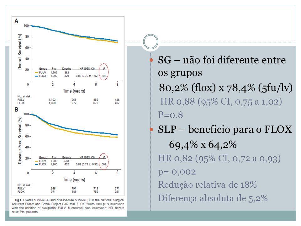 SG – não foi diferente entre os grupos 80,2% (flox) x 78,4% (5fu/lv)