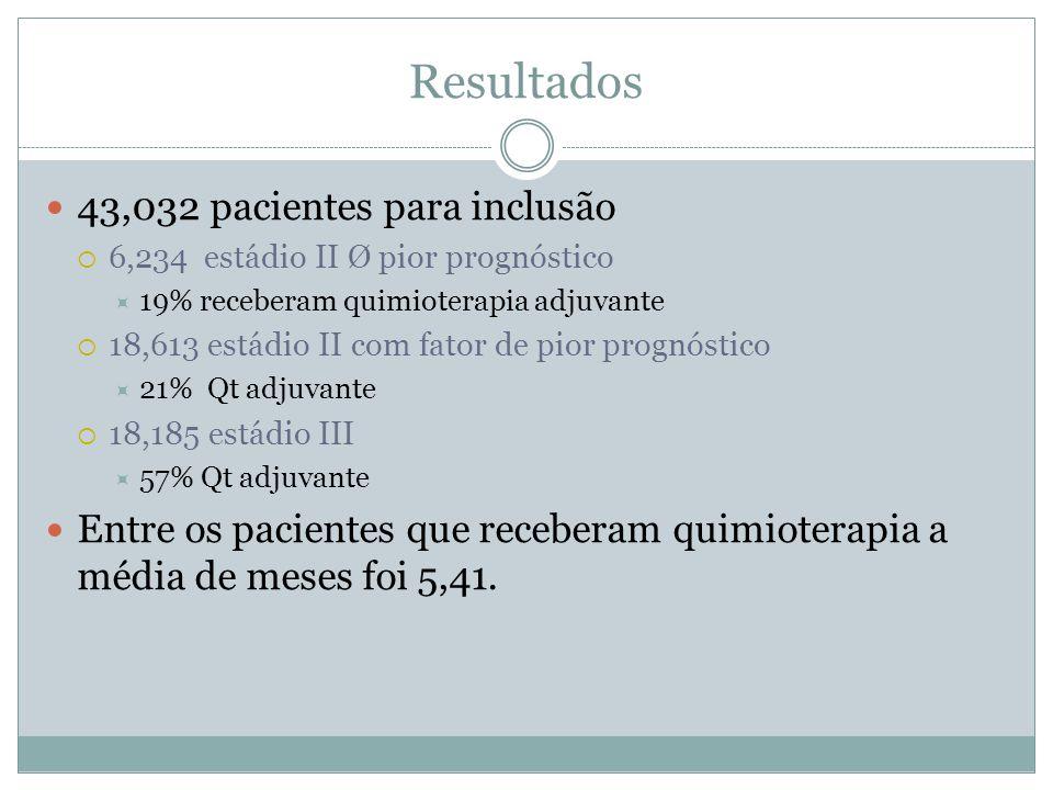 Resultados 43,032 pacientes para inclusão
