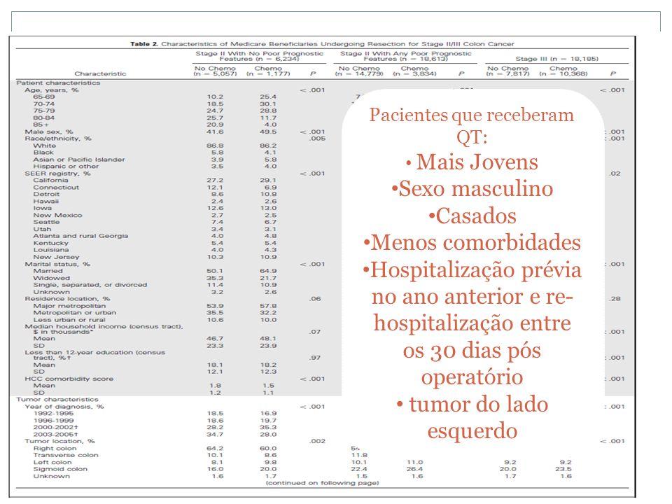 Pacientes que receberam QT: