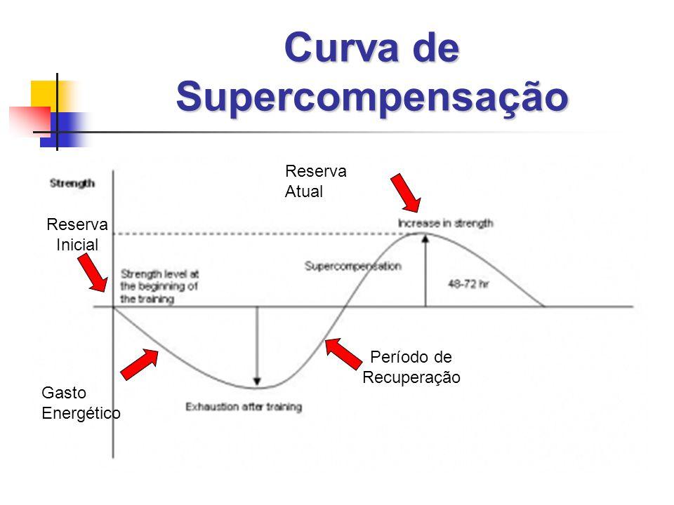 Curva de Supercompensação