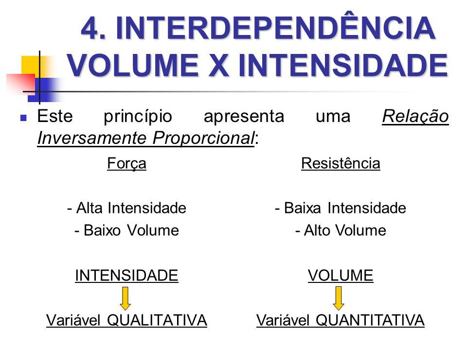 4. INTERDEPENDÊNCIA VOLUME X INTENSIDADE